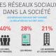 Les réseaux sociaux dans la société